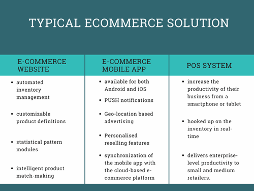Typical ecommerce solution table